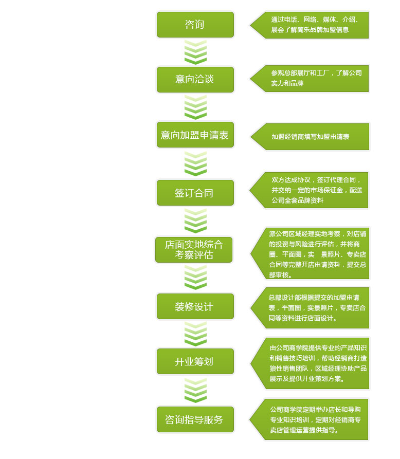 加盟政策: 1.市场保证金 2.装修补贴 3.运营管理支持 4.广告支持 5.年终返点支持 6.区域保护 7.网络营销支持 8.开业支持 9.免费样板房设计 10.长途物流支持 11.售后服务奖励基金支持 加盟条件: 1.有建材或者家居相关行业经营管理经验,有品牌经营理念。 2.地级市不小于150平方米,省会城市及主要城市的专卖店实用面积不得小于200平方米。 3.
